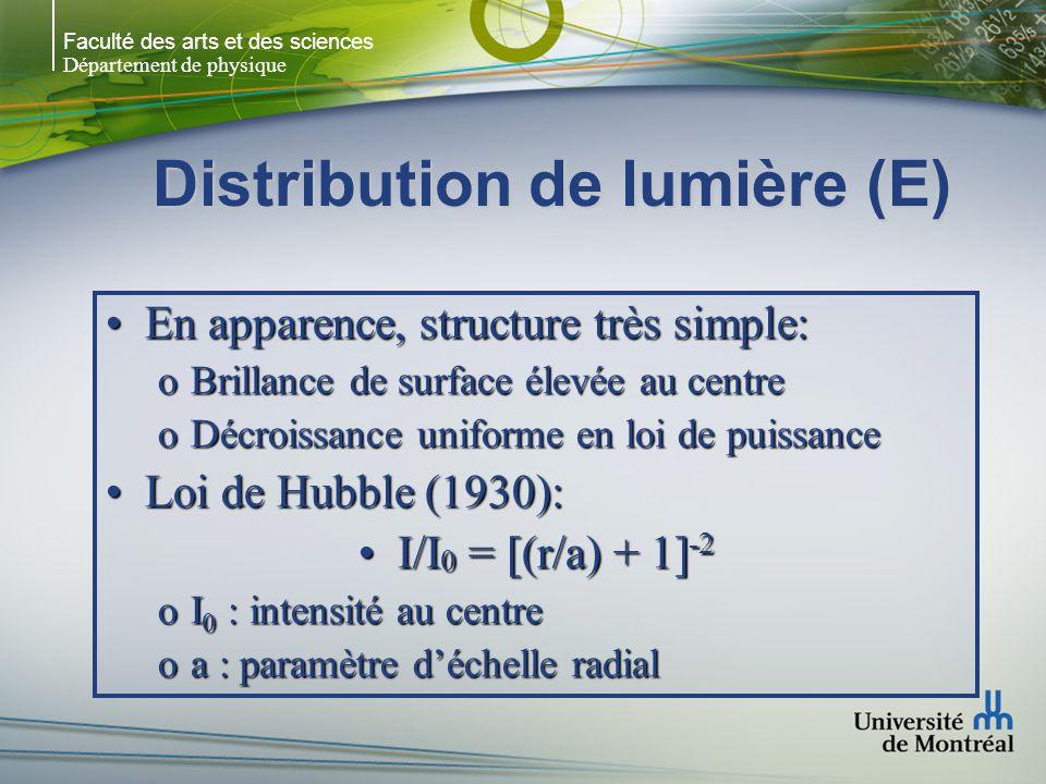 Faculté des arts et des sciences Département de physique Distribution de lumière (E) En apparence, structure très simple:En apparence, structure très simple: oBrillance de surface élevée au centre oDécroissance uniforme en loi de puissance Loi de Hubble (1930):Loi de Hubble (1930): I/I 0 = [(r/a) + 1] -2I/I 0 = [(r/a) + 1] -2 oI 0 : intensité au centre oa : paramètre déchelle radial