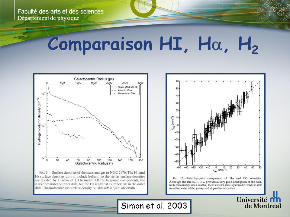 Faculté des arts et des sciences Département de physique H 2 (via CO) in galaxies H 2 via CO est intéressant mais:H 2 via CO est intéressant mais: le taux de conversion H 2 /CO peut varier en fonction du type morphologique le taux de conversion H 2 /CO peut varier en fonction du type morphologique le taux de conversion H 2 /CO peut varier en fonction du rayon dans la galaxie le taux de conversion H 2 /CO peut varier en fonction du rayon dans la galaxie ne peut être utilisé dans les galaxies naines p.e.