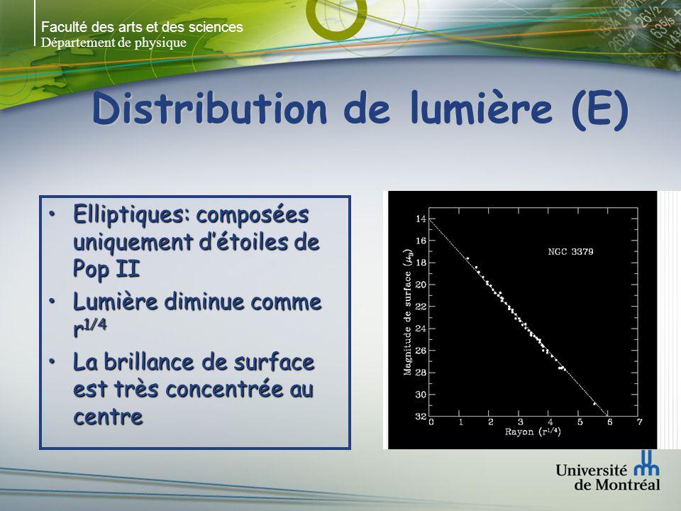 Faculté des arts et des sciences Département de physique Distribution de lumière (Sp) B c (0) = cste = 21.65 (35 Sp) Sb a -1 (Boroson 1981) B c (0) = 21.79 (25 Sp) (Kent 1985) B c (0) = 21.30 (70 Sp) L tot = 2 I 0 / 2 -M disk = 16.93 + 5log -1 (pour B c (0) = 21.65)