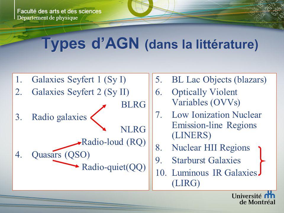 Faculté des arts et des sciences Département de physique Types dAGN (dans la littérature) 1.Galaxies Seyfert 1 (Sy I) 2.Galaxies Seyfert 2 (Sy II) BLR