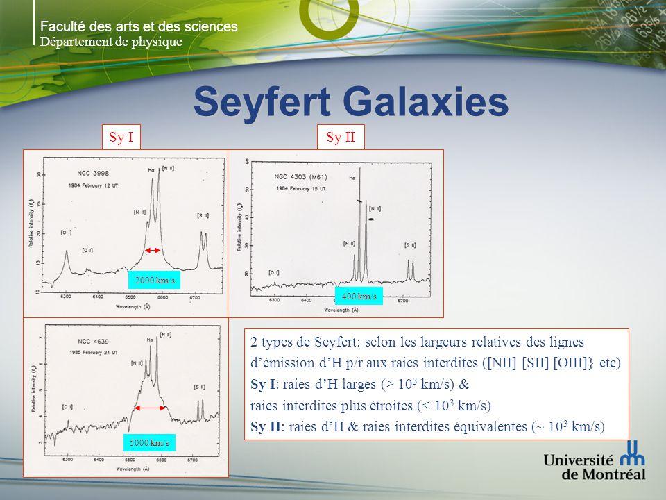 Faculté des arts et des sciences Département de physique Seyfert Galaxies Sy ISy II 2000 km/s 5000 km/s 400 km/s 2 types de Seyfert: selon les largeur