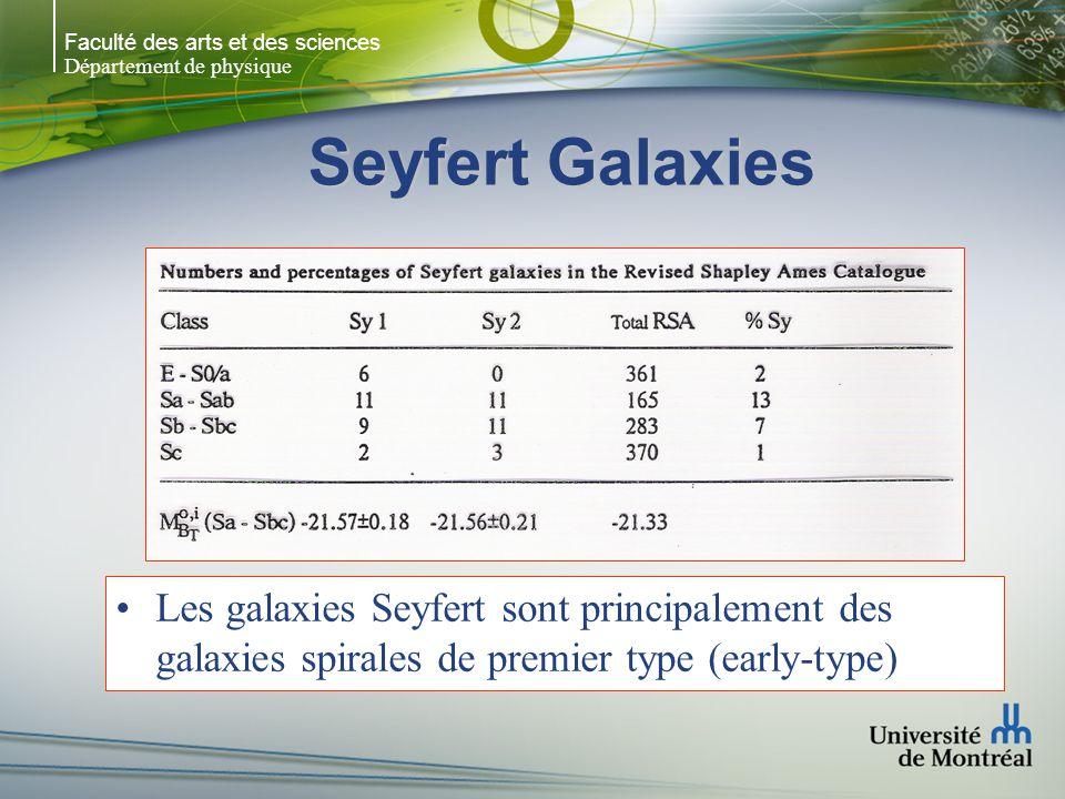 Faculté des arts et des sciences Département de physique Seyfert Galaxies Les galaxies Seyfert sont principalement des galaxies spirales de premier ty