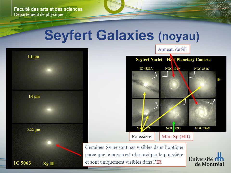 Faculté des arts et des sciences Département de physique Seyfert Galaxies (noyau) Anneau de SF Mini Sp (HII)Poussière Certaines Sy ne sont pas visible