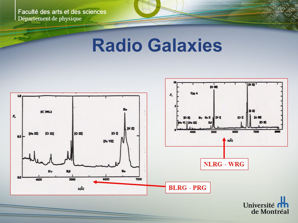Faculté des arts et des sciences Département de physique Radio Galaxies BLRG - PRG NLRG - WRG