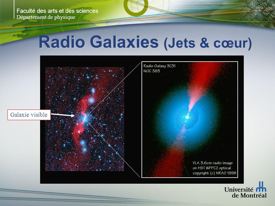 Faculté des arts et des sciences Département de physique Radio Galaxies (Jets & cœur) Galaxie visible