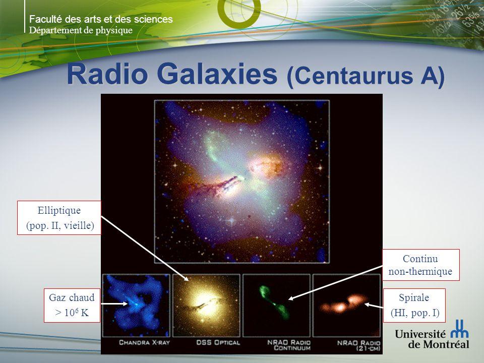 Faculté des arts et des sciences Département de physique Radio Galaxies (Centaurus A) Spirale (HI, pop. I) Continu non-thermique Elliptique (pop. II,