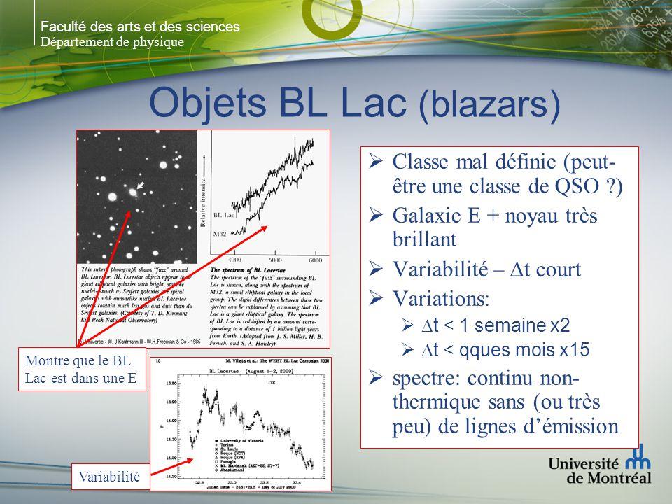 Faculté des arts et des sciences Département de physique Objets BL Lac (blazars) Classe mal définie (peut- être une classe de QSO ?) Galaxie E + noyau