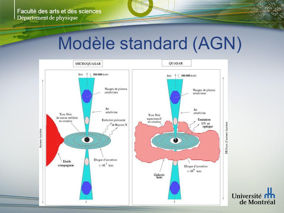 Faculté des arts et des sciences Département de physique Modèle standard (AGN)