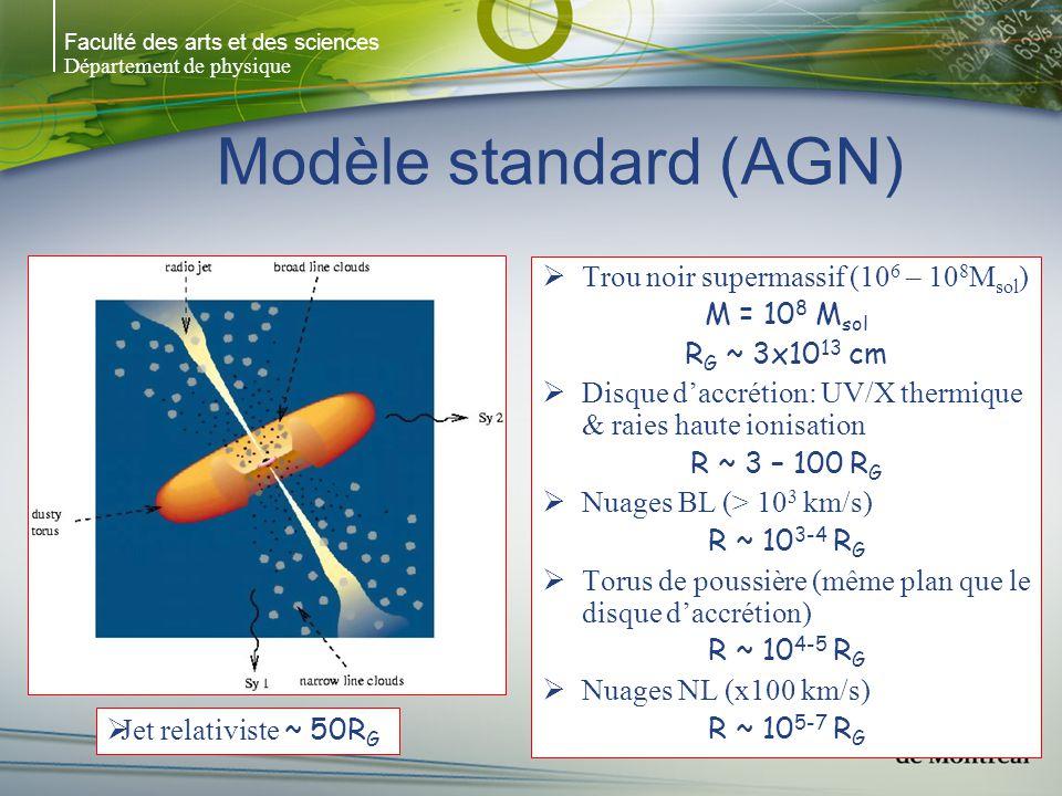 Faculté des arts et des sciences Département de physique Modèle standard (AGN) Trou noir supermassif (10 6 – 10 8 M sol ) M = 10 8 M sol R G ~ 3x10 13