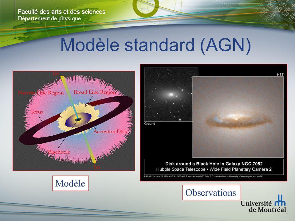 Faculté des arts et des sciences Département de physique Modèle standard (AGN) Modèle Observations
