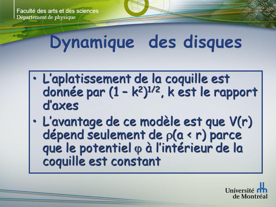 Faculté des arts et des sciences Département de physique Dynamique des disques Laplatissement de la coquille est donnée par (1 – k 2 ) 1/2, k est le rapport daxesLaplatissement de la coquille est donnée par (1 – k 2 ) 1/2, k est le rapport daxes Lavantage de ce modèle est que V(r) dépend seulement de (a < r) parce que le potentiel à lintérieur de la coquille est constantLavantage de ce modèle est que V(r) dépend seulement de (a < r) parce que le potentiel à lintérieur de la coquille est constant