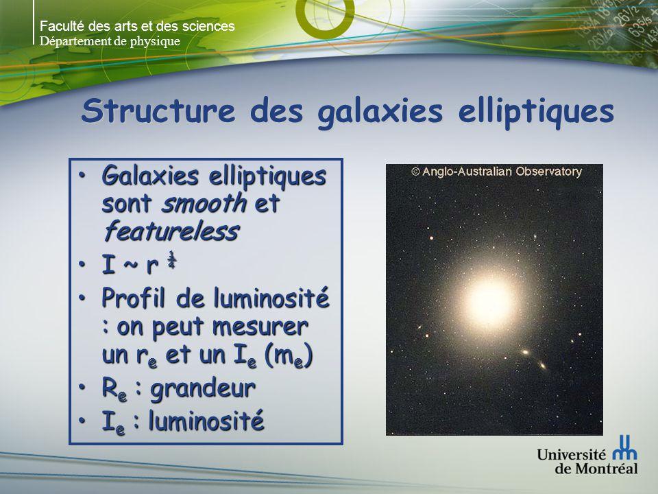 Faculté des arts et des sciences Département de physique Structure des galaxies elliptiques Galaxies elliptiques sont smooth et featurelessGalaxies elliptiques sont smooth et featureless I ~ r ¼I ~ r ¼ Profil de luminosité : on peut mesurer un r e et un I e (m e )Profil de luminosité : on peut mesurer un r e et un I e (m e ) R e : grandeurR e : grandeur I e : luminositéI e : luminosité
