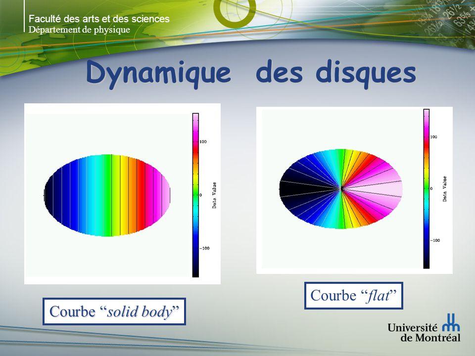 Faculté des arts et des sciences Département de physique Dynamique des disques Courbe solid body Courbe flat