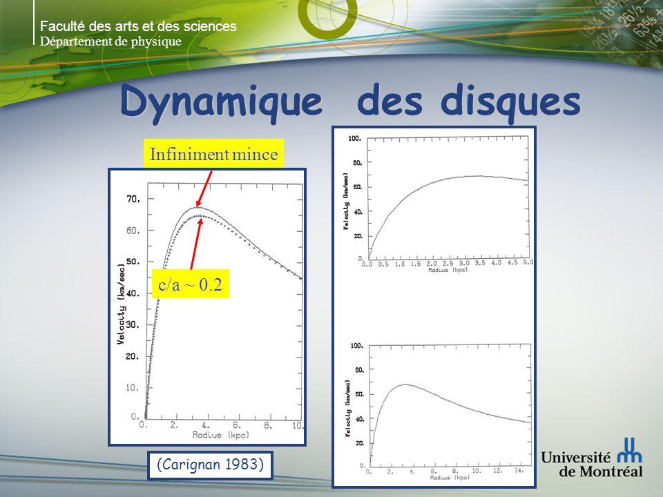 Faculté des arts et des sciences Département de physique Dynamique des disques (Carignan 1983) Infiniment mince c/a ~ 0.2