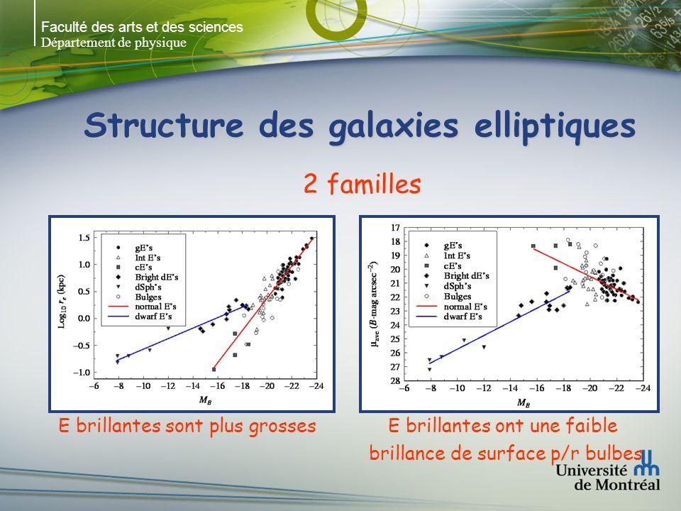 Faculté des arts et des sciences Département de physique Structure des galaxies elliptiques E brillantes sont plus grossesE brillantes ont une faible brillance de surface p/r bulbes 2 familles
