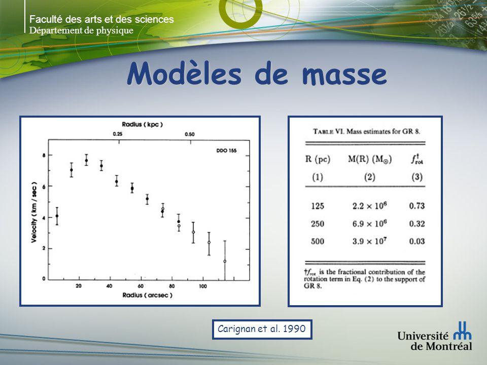 Faculté des arts et des sciences Département de physique Modèles de masse Carignan et al. 1990