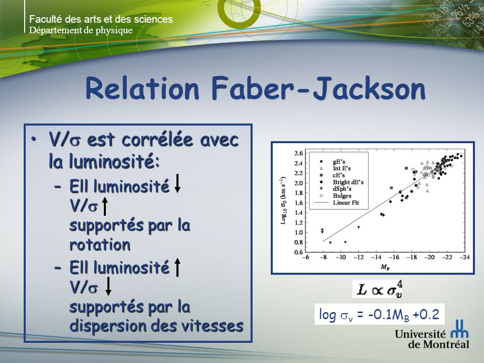 Faculté des arts et des sciences Département de physique Relation Faber-Jackson V/ est corrélée avec la luminosité:V/ est corrélée avec la luminosité: –Ell luminosité V/ supportés par la rotation –Ell luminosité V/ supportés par la dispersion des vitesses log v = -0.1M B +0.2