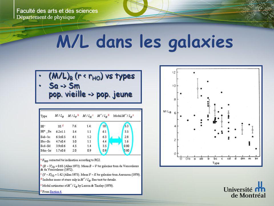 Faculté des arts et des sciences Département de physique M/L dans les galaxies (M/L) B (r < r HO ) vs types(M/L) B (r < r HO ) vs types Sa -> Sm pop.