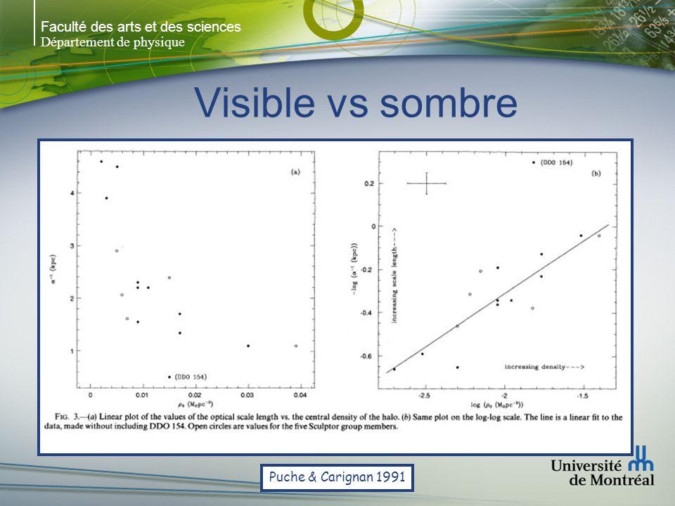 Faculté des arts et des sciences Département de physique Visible vs sombre Puche & Carignan 1991