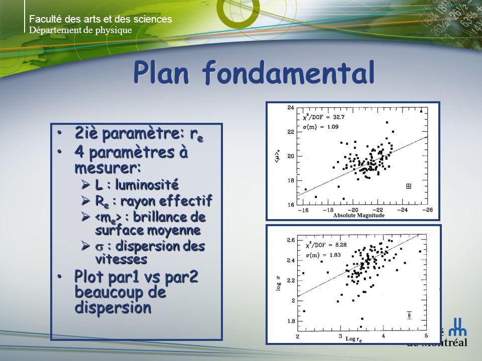 Faculté des arts et des sciences Département de physique Plan fondamental 2iè paramètre: r e2iè paramètre: r e 4 paramètres à mesurer:4 paramètres à mesurer: L : luminosité L : luminosité R e : rayon effectif R e : rayon effectif : brillance de surface moyenne : brillance de surface moyenne : dispersion des vitesses : dispersion des vitesses Plot par1 vs par2 beaucoup de dispersionPlot par1 vs par2 beaucoup de dispersion
