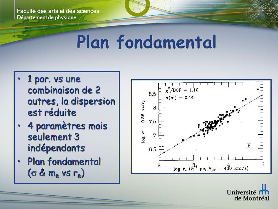 Faculté des arts et des sciences Département de physique Plan fondamental 1 par.