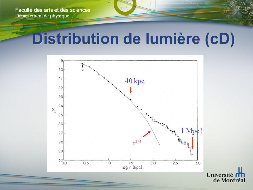Faculté des arts et des sciences Département de physique Distribution de lumière (cD) r 1/4 40 kpc 1 Mpc !