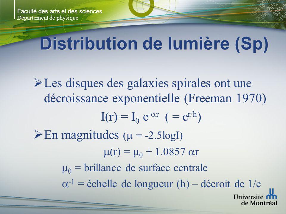 Faculté des arts et des sciences Département de physique Distribution de lumière (Sp) Les disques des galaxies spirales ont une décroissance exponentielle (Freeman 1970) I(r) = I 0 e - r ( = e r/h ) En magnitudes ( = -2.5logI) (r) = 0 + 1.0857 r 0 = brillance de surface centrale -1 = échelle de longueur (h) – décroit de 1/e
