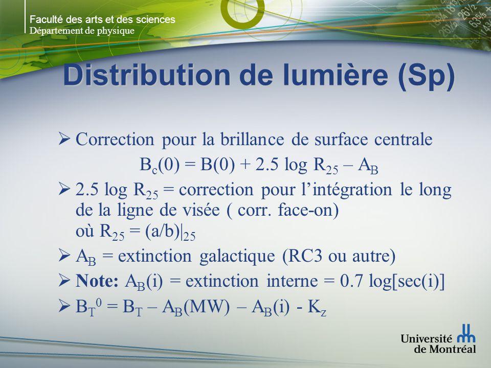 Faculté des arts et des sciences Département de physique Distribution de lumière (Sp) Correction pour la brillance de surface centrale B c (0) = B(0)