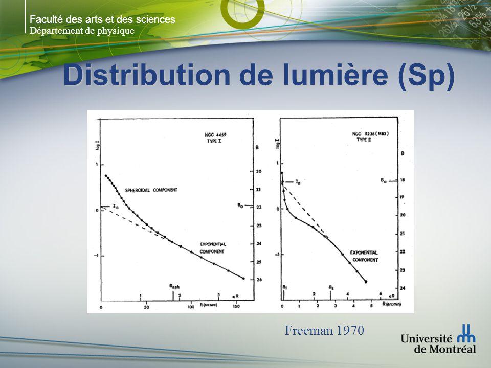 Faculté des arts et des sciences Département de physique Distribution de lumière (Sp) Freeman 1970