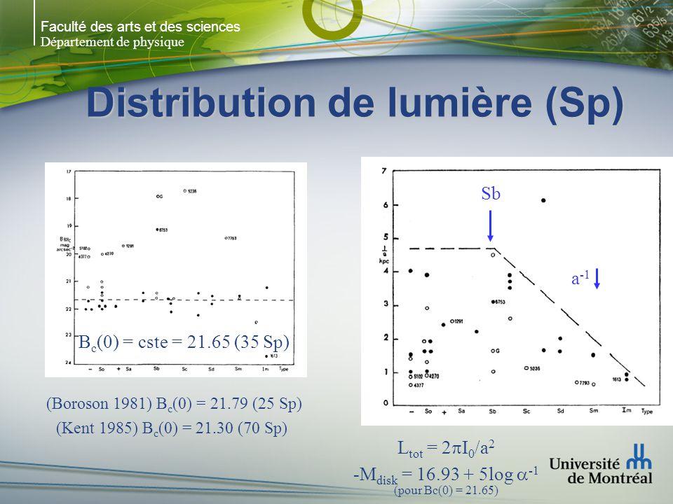 Faculté des arts et des sciences Département de physique Distribution de lumière (Sp) B c (0) = cste = 21.65 (35 Sp) Sb a -1 (Boroson 1981) B c (0) = 21.79 (25 Sp) (Kent 1985) B c (0) = 21.30 (70 Sp) L tot = 2 I 0 /a 2 -M disk = 16.93 + 5log -1 (pour Bc(0) = 21.65)
