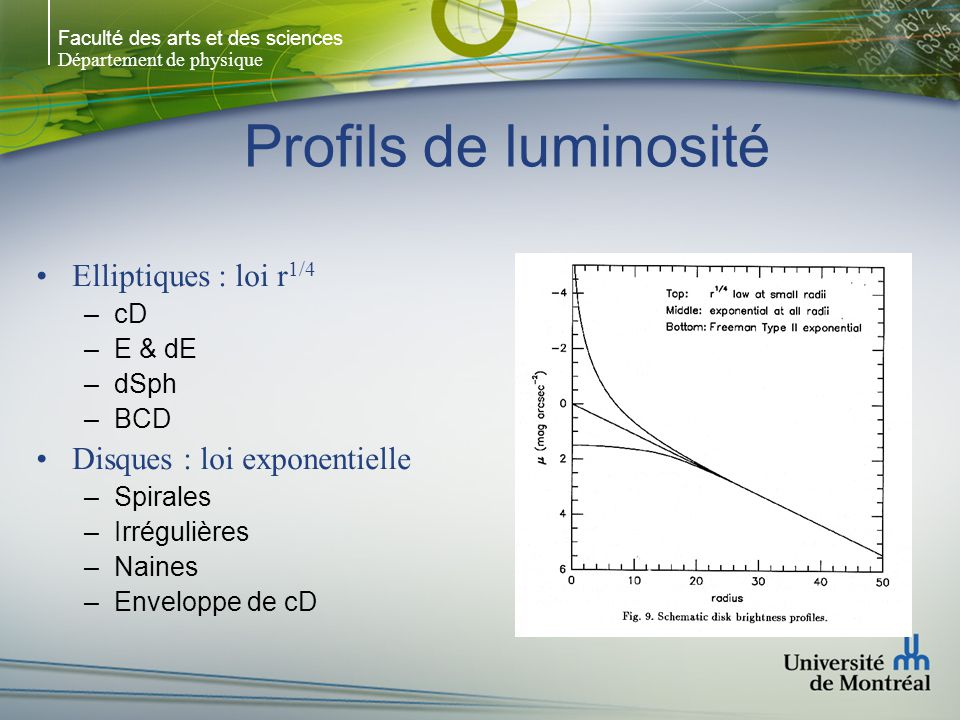 Faculté des arts et des sciences Département de physique Profils de luminosité Elliptiques : loi r 1/4 –cD –E & dE –dSph –BCD Disques : loi exponentie
