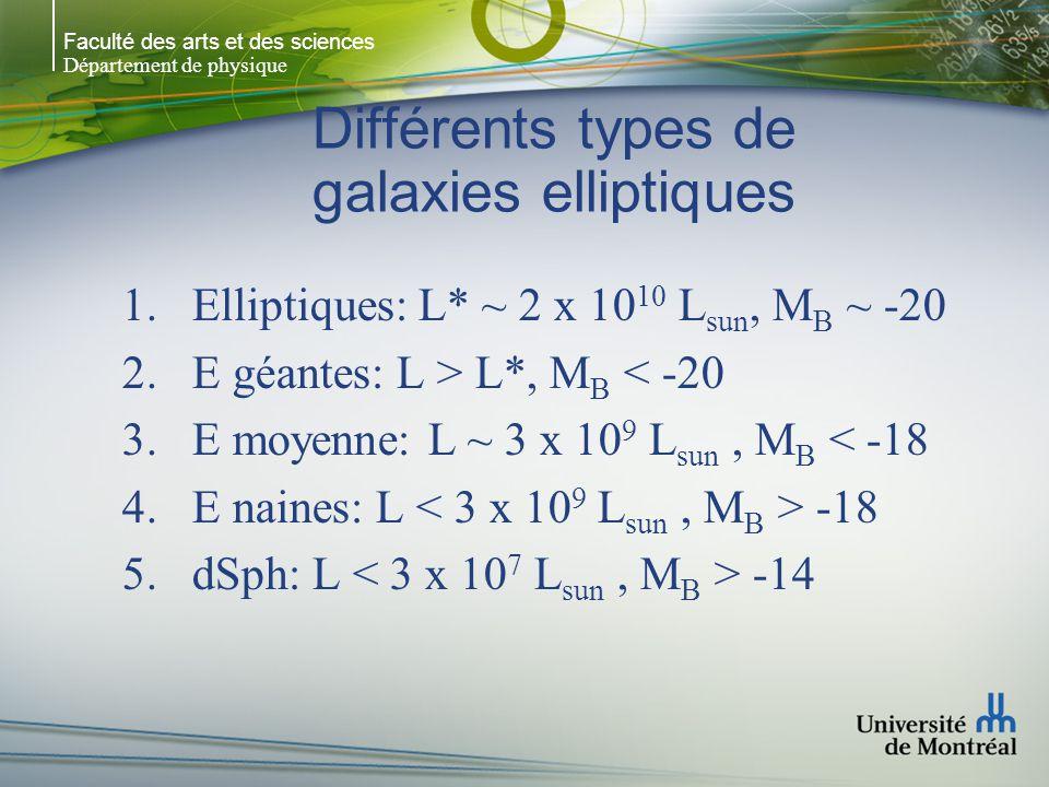 Faculté des arts et des sciences Département de physique Différents types de galaxies elliptiques 1.Elliptiques: L* ~ 2 x 10 10 L sun, M B ~ -20 2.E géantes: L > L*, M B < -20 3.E moyenne: L ~ 3 x 10 9 L sun, M B < -18 4.E naines: L -18 5.dSph: L -14