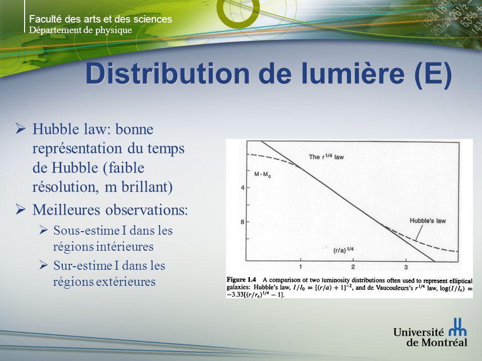 Faculté des arts et des sciences Département de physique Distribution de lumière (E) Hubble law: bonne représentation du temps de Hubble (faible résol