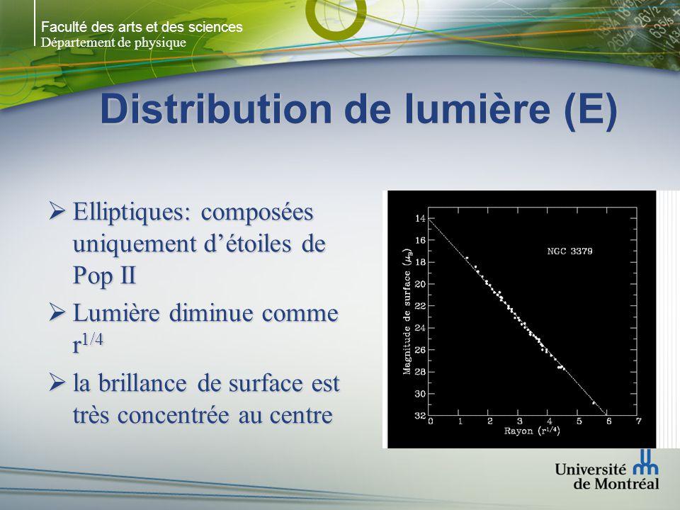 Faculté des arts et des sciences Département de physique Distribution de lumière (E) Elliptiques: composées uniquement détoiles de Pop II Elliptiques: