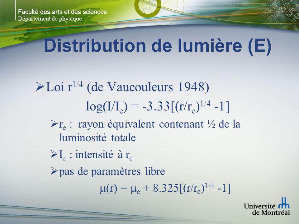 Faculté des arts et des sciences Département de physique Distribution de lumière (E) Loi r 1/4 (de Vaucouleurs 1948) log(I/I e ) = -3.33[(r/r e ) 1/4 -1] r e : rayon équivalent contenant ½ de la luminosité totale I e : intensité à r e pas de paramètres libre (r) = e + 8.325[(r/r e ) 1/4 -1]