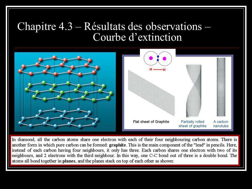 Problèmes: l augmentation UV observée est plus rapide que prédite par le modèle, le modèle contient plus de silicium que disponible selon l abondance cosmique standard, le modèle n est pas unique.