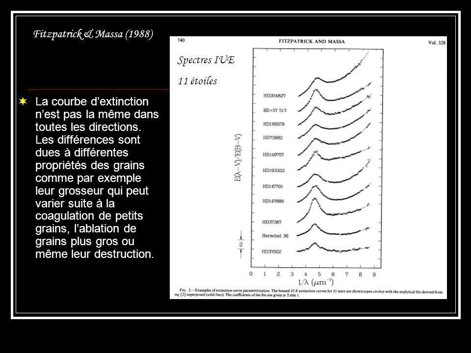 Chapitre 4.1 – Rougissement et extinction IS Dans lultraviolet, Fitzpatrick & Massa (1988) ont montré que la courbe dextinction peut être paramétrée.