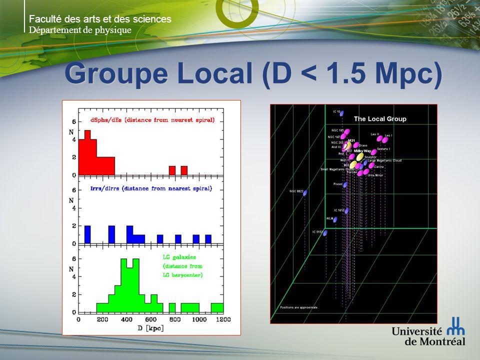 Faculté des arts et des sciences Département de physique Groupe Local (D < 1.5 Mpc) Dans le Groupe Local: Irrs naines dans les régions de faible densité dSphs près de M31 & MW Parallèle entre le GL et les amas riches: E & S0 au centre Sp périphérie