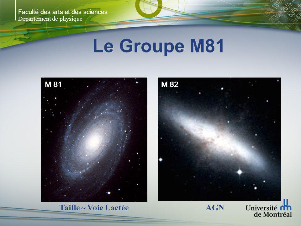 Faculté des arts et des sciences Département de physique Le Groupe M81 NGC 2366: Irr avec un SFR élevé (NGC 2363 – région HII géante) NGC 2403: 2iè galaxie Sp du groupe IC 2574: même taille que M82 mais LSB NGC 2366 NGC 2403IC 2574