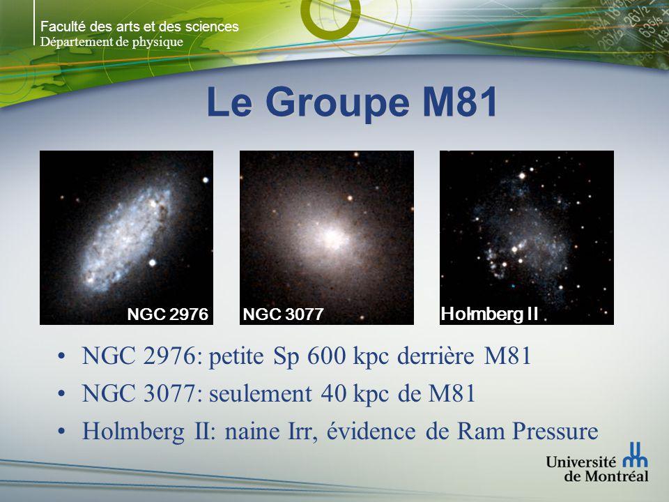 Faculté des arts et des sciences Département de physique Amas de la Vierge 2000 galaxies (90% naines) Proche: structure complexe + sous-structures Pas homogène: coeur + extensions ~ 15 Mpc, IGM important R ~ 6 o ~ 72 galaxies 41 E + S0 31 Sp ~ 1031 +/-84 km/sec V ~ 712 km/sec M87 M86 M84 M89 M90 4o x 4o Spiral-rich