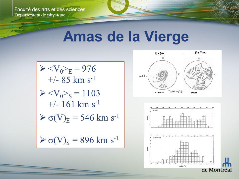 Faculté des arts et des sciences Département de physique Amas de la Vierge OptiqueRayons-X 0.5 Mpc