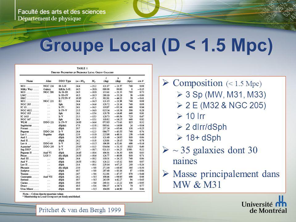 Faculté des arts et des sciences Département de physique Groupe Local (D < 1.5 Mpc) M33 rad+opt