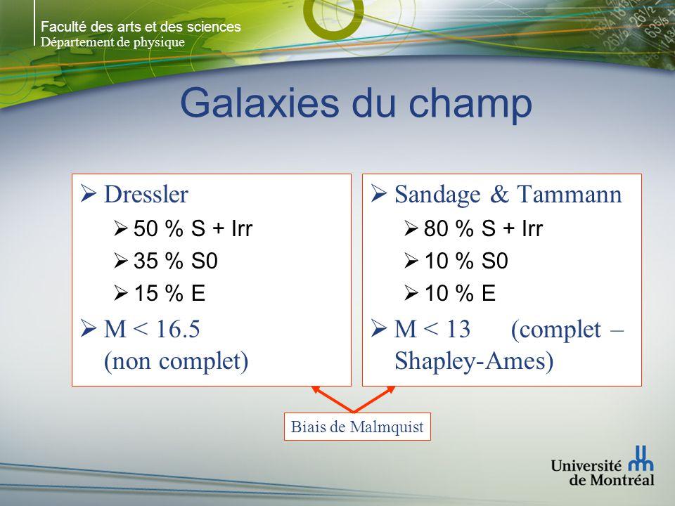Faculté des arts et des sciences Département de physique Galaxies du champ Dressler 50 % S + Irr 35 % S0 15 % E M < 16.5 (non complet) Sandage & Tammann 80 % S + Irr 10 % S0 10 % E M < 13 (complet – Shapley-Ames) Biais de Malmquist