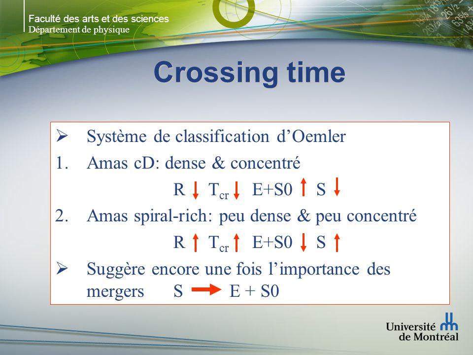 Faculté des arts et des sciences Département de physique Crossing time Système de classification dOemler Amas cD: dense & concentré R T cr E+S0 S Amas spiral-rich: peu dense & peu concentré R T cr E+S0 S Suggère encore une fois limportance des mergers S E + S0