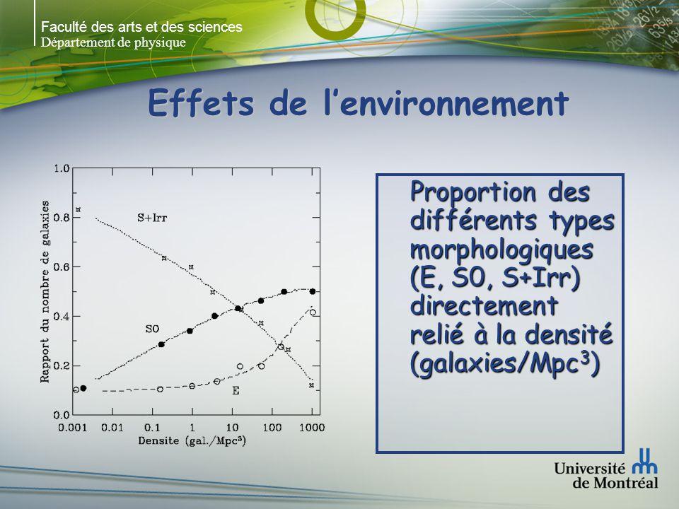 Faculté des arts et des sciences Département de physique Effets de lenvironnement Proportion des différents types morphologiques (E, S0, S+Irr) direct