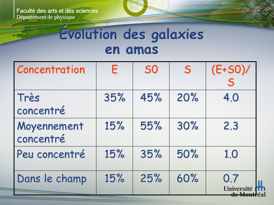 Faculté des arts et des sciences Département de physique Évolution des galaxies en amas ConcentrationES0S (E+S0)/ S Très concentré 35%45%20%4.0 Moyennement concentré 15%55%30%2.3 Peu concentré 15%35%50%1.0 Dans le champ 15%25%60%0.7