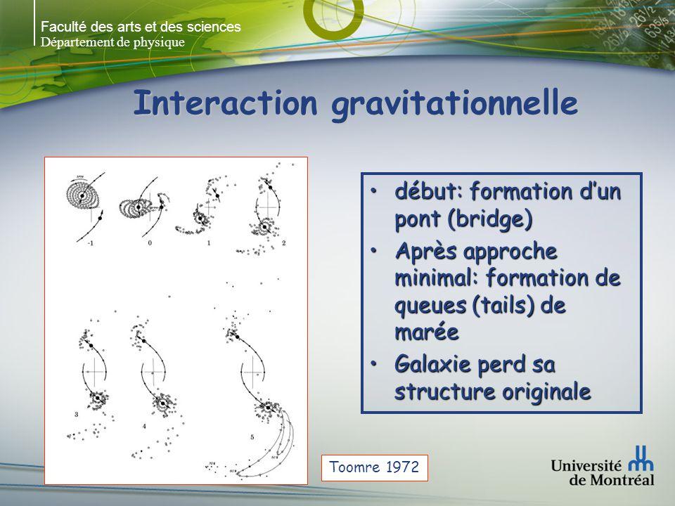 Faculté des arts et des sciences Département de physique Interaction gravitationnelle début: formation dun pont (bridge)début: formation dun pont (bri