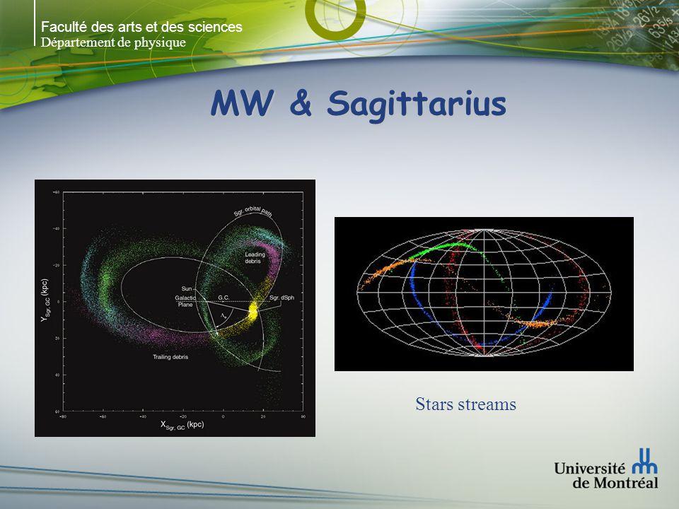 Faculté des arts et des sciences Département de physique MW & Sagittarius Stars streams