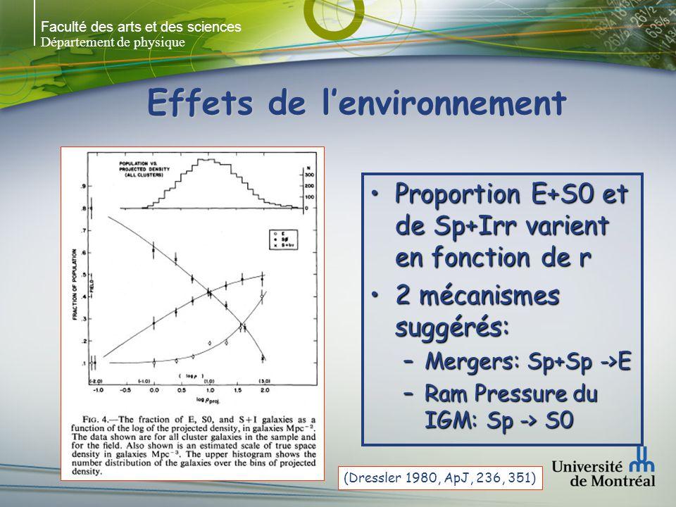Faculté des arts et des sciences Département de physique Effets de lenvironnement Proportion E+S0 et de Sp+Irr varient en fonction de rProportion E+S0 et de Sp+Irr varient en fonction de r 2 mécanismes suggérés:2 mécanismes suggérés: –Mergers: Sp+Sp ->E –Ram Pressure du IGM: Sp -> S0 (Dressler 1980, ApJ, 236, 351)