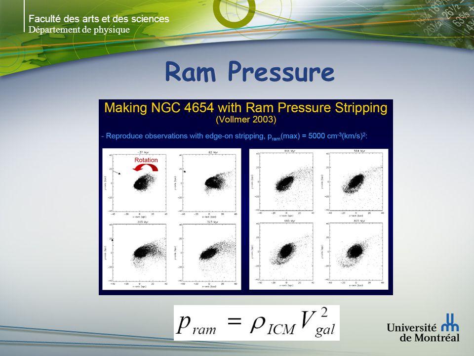Faculté des arts et des sciences Département de physique Ram Pressure